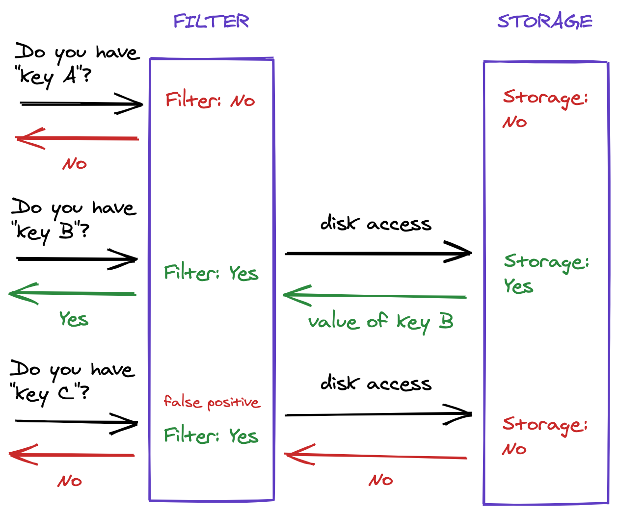 Example usage of a Bloom filter